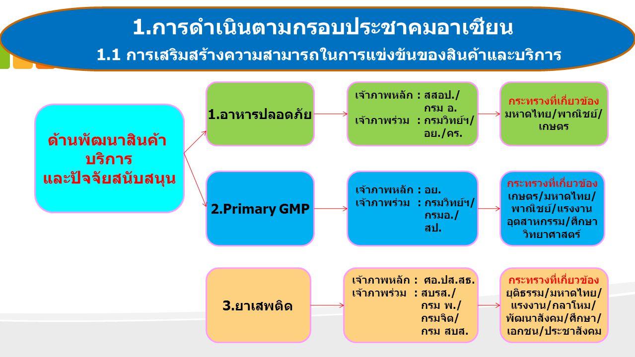 3.ยาเสพติด 2.Primary GMP 1.อาหารปลอดภัย ด้านพัฒนาสินค้า บริการ และปัจจัยสนับสนุน ประเด็นนโยบายสำคัญ ที่เกี่ยวกับกระทรวงสาธารณสุข 1.การดำเนินตามกรอบประ