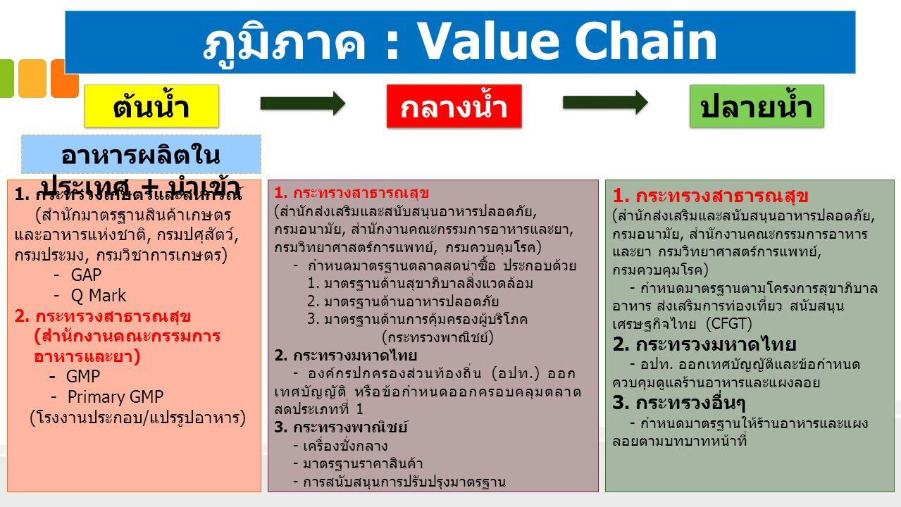 1. ความปลอดภัยอาหารในส่วน ภูมิภาค : Value Chain ต้นน้ำ กลางน้ำ ปลายน้ำ 1. กระทรวงเกษตรและสหกรณ์ (สำนักมาตรฐานสินค้าเกษตร และอาหารแห่งชาติ, กรมปศุสัตว์