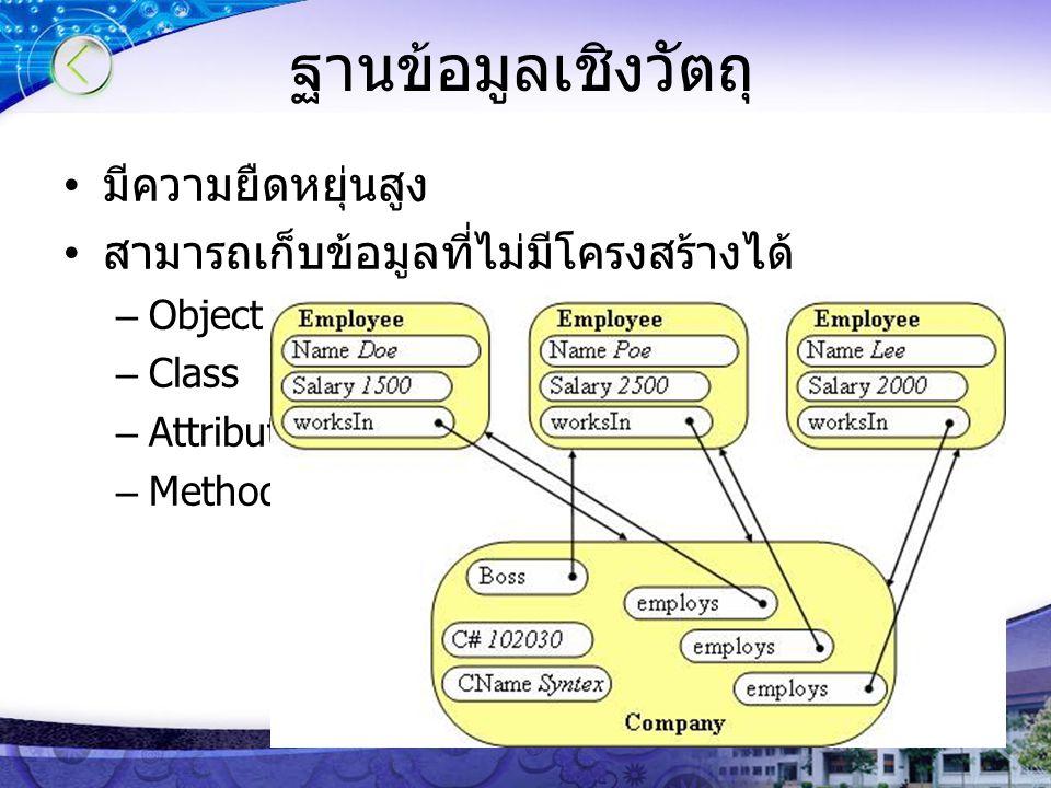 ฐานข้อมูลเชิงวัตถุ มีความยืดหยุ่นสูง สามารถเก็บข้อมูลที่ไม่มีโครงสร้างได้ –Object –Class –Attribute –Method