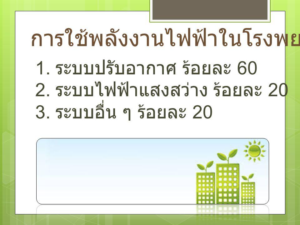 การใช้พลังงานไฟฟ้าในโรงพยาบาล 1. ระบบปรับอากาศ ร้อยละ 60 2. ระบบไฟฟ้าแสงสว่าง ร้อยละ 20 3. ระบบอื่น ๆ ร้อยละ 20