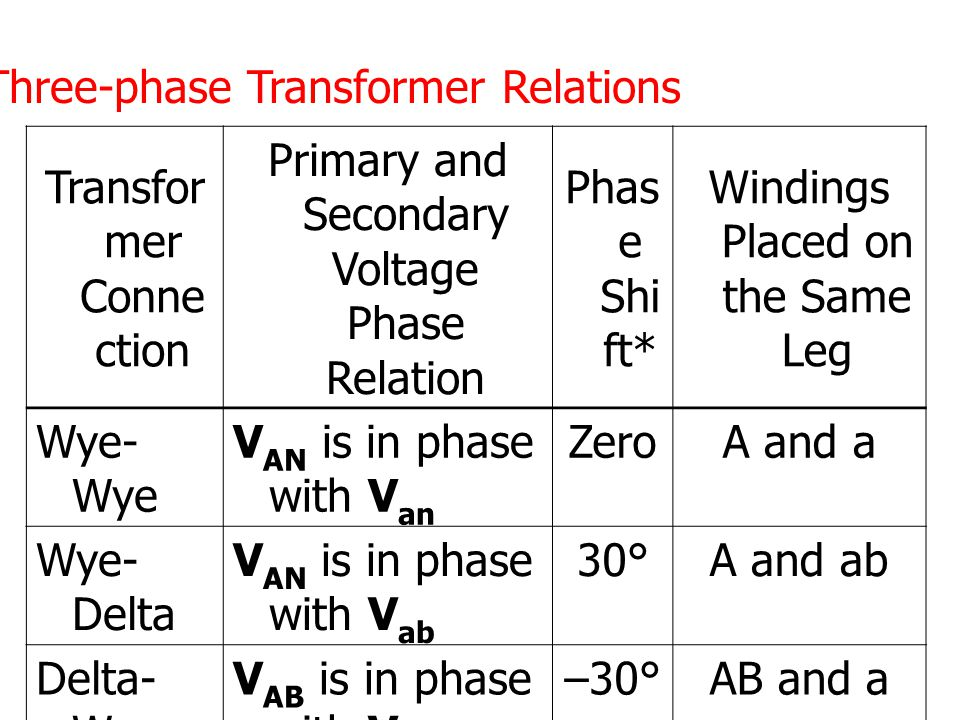 Transfor mer Conne ction Primary and Secondary Voltage Phase Relation Phas e Shi ft* Windings Placed on the Same Leg Wye- Wye V AN is in phase with V
