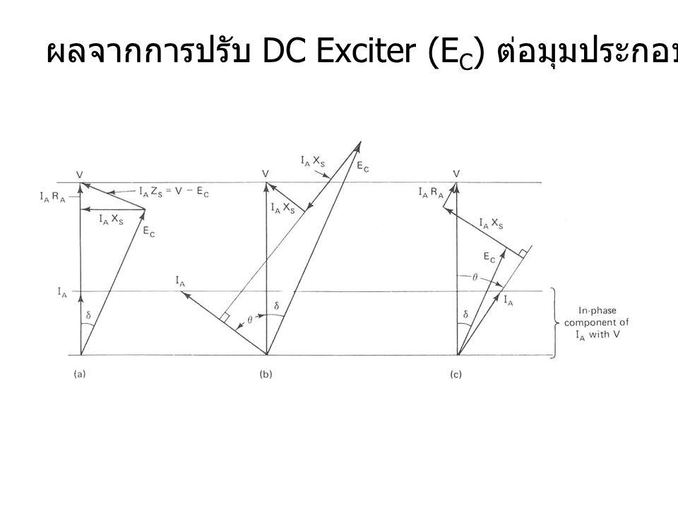 ผลจากการปรับ DC Exciter (E C ) ต่อมุมประกอบกำลัง