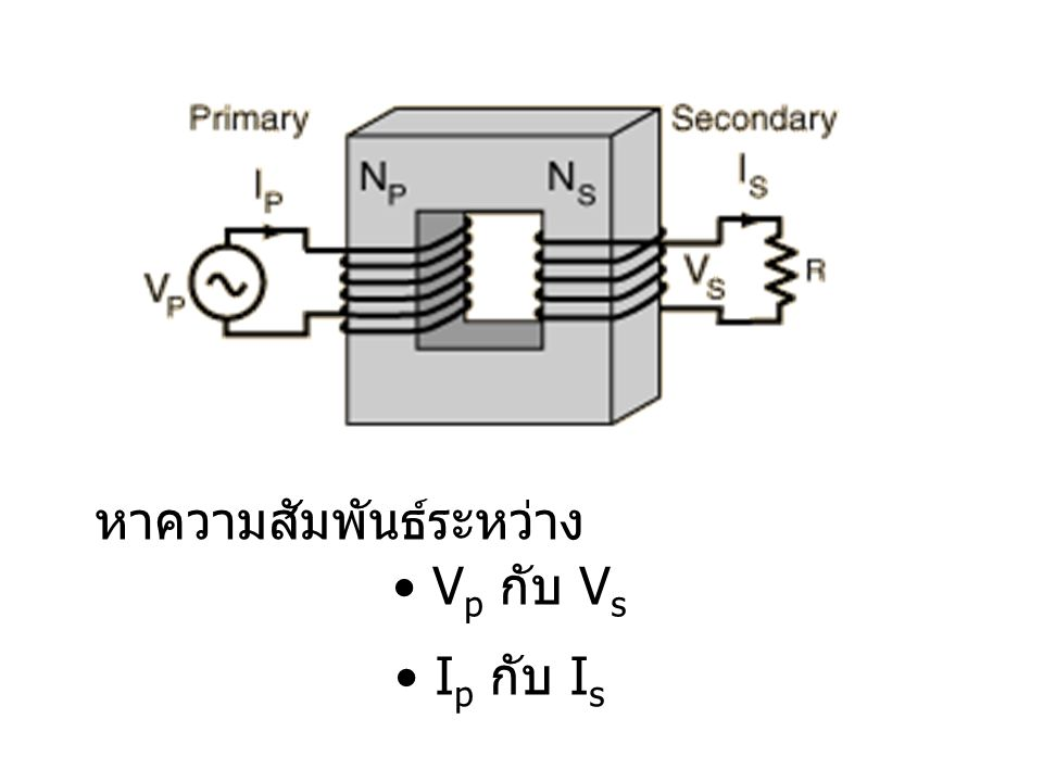 The DC Compound Motor The Classification according to form of excitation List the advantages of DC compound motor by using series field and shunt field Torque and Speed Equation Effieciency