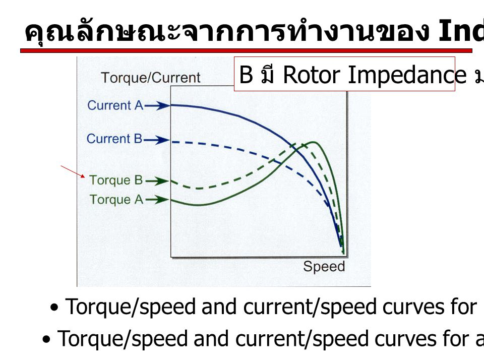 Torque/speed and current/speed curves for a standard motor A Torque/speed and current/speed curves for a high-torque motor B B มี Rotor Impedance มากกว่า A
