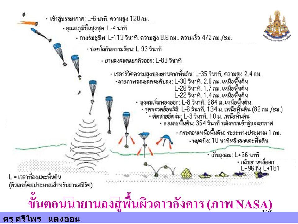 105 ขั้นตอนนำยานลงสู่พื้นผิวดาวอังคาร (ภาพ NASA) ครู ศรีไพร แตงอ่อน