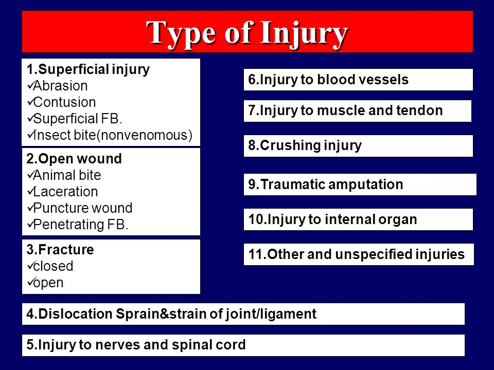 Type of Injury 1.Superficial injury Abrasion Contusion Superficial FB.