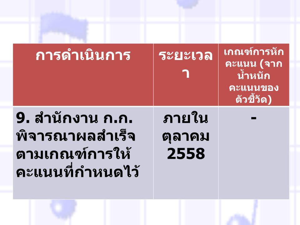 การดำเนินการระยะเวล า เกณฑ์การหัก คะแนน ( จาก น้ำหนัก คะแนนของ ตัวชี้วัด ) 9. สำนักงาน ก. ก. พิจารณาผลสำเร็จ ตามเกณฑ์การให้ คะแนนที่กำหนดไว้ ภายใน ตุล