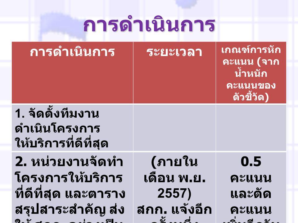การดำเนินการระยะเ วลา เกณฑ์การ หักคะแนน ( จากน้ำหนัก คะแนนของ ตัวชี้วัด ) 2.