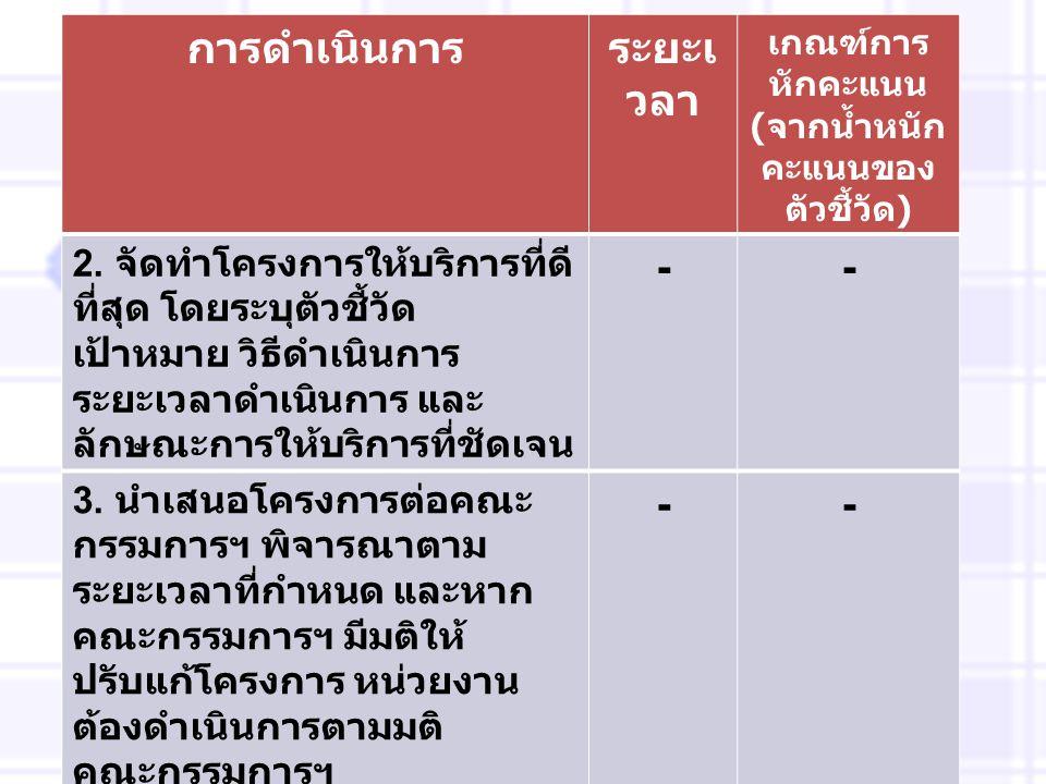 การดำเนินการระยะเ วลา เกณฑ์การ หักคะแนน ( จากน้ำหนัก คะแนนของ ตัวชี้วัด ) 2. จัดทำโครงการให้บริการที่ดี ที่สุด โดยระบุตัวชี้วัด เป้าหมาย วิธีดำเนินการ