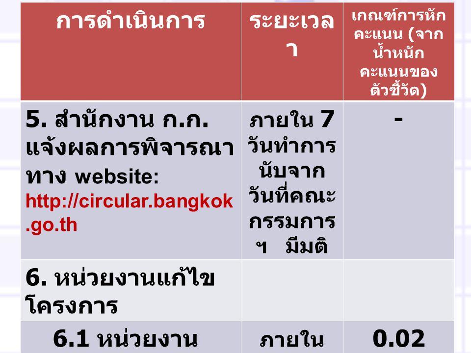 การดำเนินการระยะเวล า เกณฑ์การหัก คะแนน ( จาก น้ำหนัก คะแนนของ ตัวชี้วัด ) 5. สำนักงาน ก. ก. แจ้งผลการพิจารณา ทาง website: http://circular.bangkok.go.