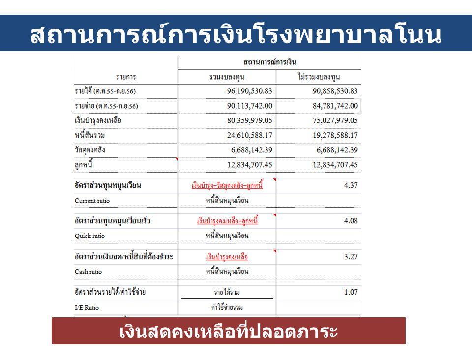 สถานการณ์การเงินโรงพยาบาลโนน ไทย ( กันยายน 2556) เงินสดคงเหลือที่ปลอดภาระ 57,494,048.73