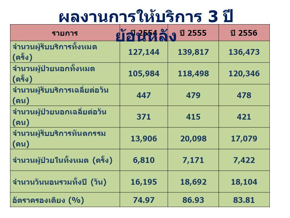 รายการปี 2554 ปี 2555 ปี 2556 จำนวนผู้รับบริการทั้งหมด ( ครั้ง ) 127,144139,817136,473 จำนวนผู้ป่วยนอกทั้งหมด ( ครั้ง ) 105,984118,498120,346 จำนวนผู้