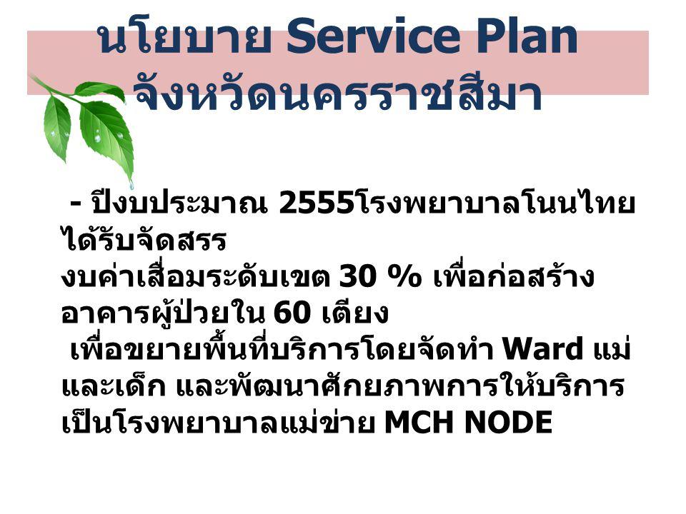 งบประมาณก่อสร้างอาคาร ผู้ป่วยใน 60 เตียง - งบค่าเสื่อมระดับเขต 30 % = 4,532,000 บาท - เงินบริจาค = 1,000,000 บาท - เงินบำรุงโรงพยาบาล = 39,149,600 บาท รวมมูลค่าอาคาร = 44,681,600 บาท นโยบาย Service Plan จังหวัดนครราชสีมา
