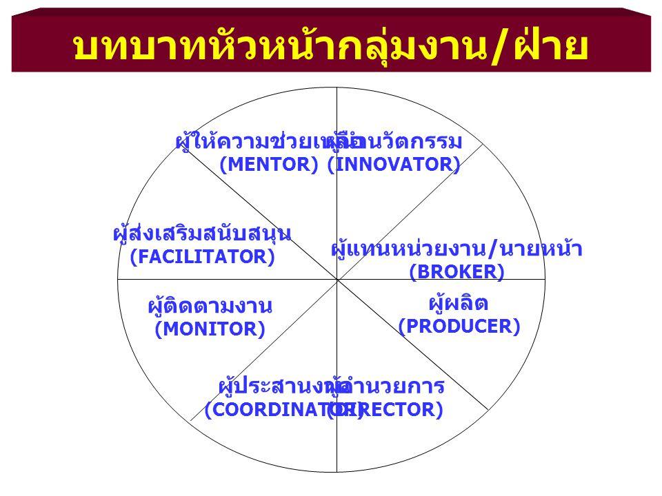 ผู้ให้ความช่วยเหลือ (MENTOR) ผู้นำนวัตกรรม (INNOVATOR) ผู้แทนหน่วยงาน / นายหน้า (BROKER) ผู้ส่งเสริมสนับสนุน (FACILITATOR) ผู้ติดตามงาน (MONITOR) ผู้ผ
