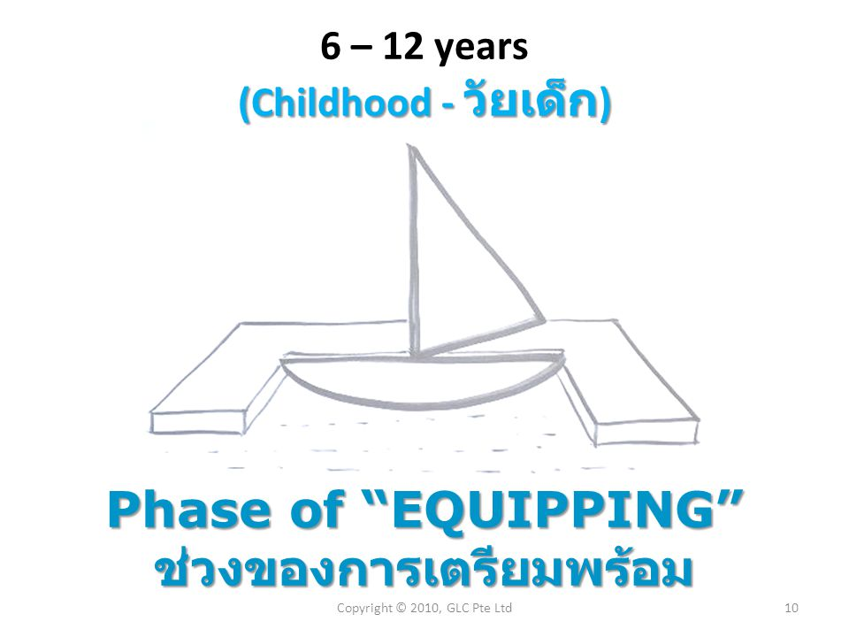 "(Childhood - วัยเด็ก ) 6 – 12 years (Childhood - วัยเด็ก ) Phase of ""EQUIPPING"" ช่วงของการเตรียมพร้อม 10Copyright © 2010, GLC Pte Ltd"