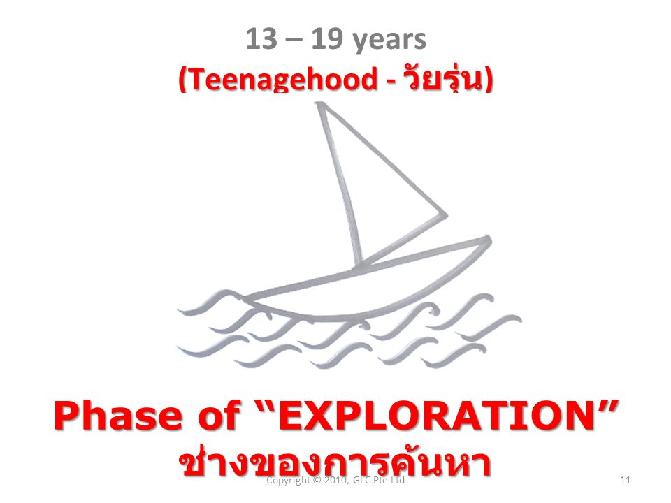 (Teenagehood - วัยรุ่น ) 13 – 19 years (Teenagehood - วัยรุ่น ) Phase of EXPLORATION ช่างของการค้นหา 11Copyright © 2010, GLC Pte Ltd
