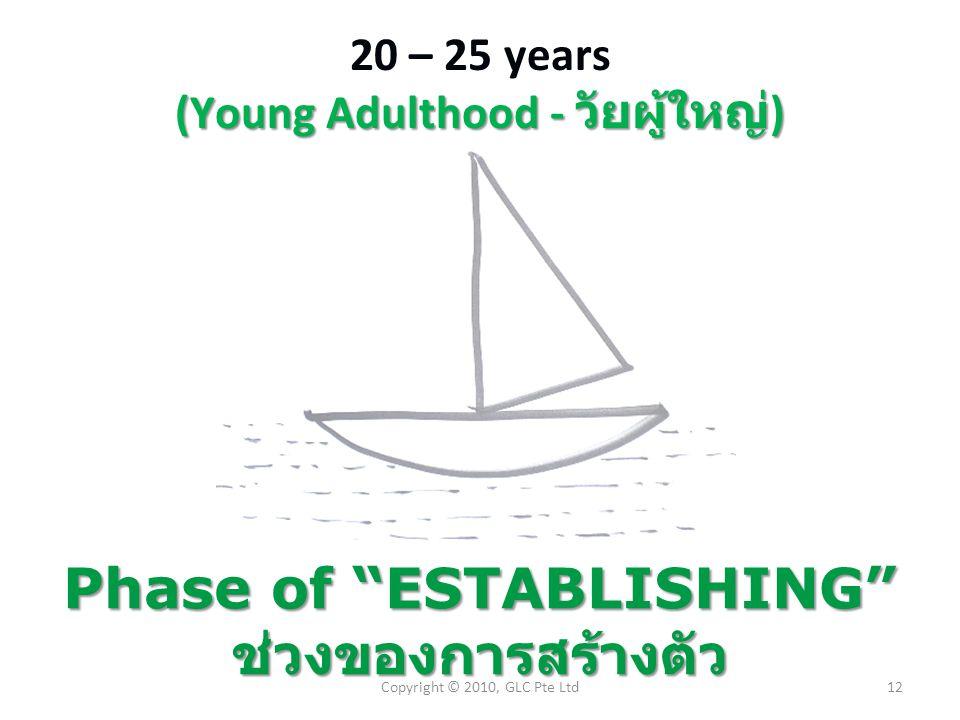 "(Young Adulthood - วัยผู้ใหญ่ ) 20 – 25 years (Young Adulthood - วัยผู้ใหญ่ ) Phase of ""ESTABLISHING"" ช่วงของการสร้างตัว 12Copyright © 2010, GLC Pte L"