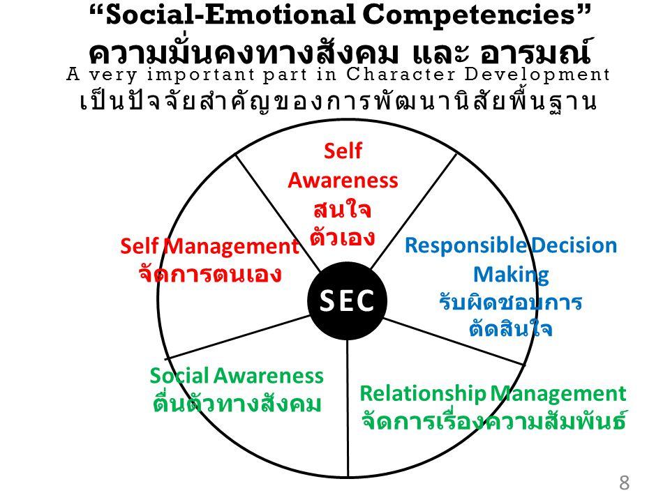 8 Social-Emotional Competencies ความมั่นคงทางสังคม และ อารมณ์ SEC Self Awareness สนใจ ตัวเอง Self Management จัดการตนเอง Social Awareness ตื่นตัวทางสังคม Relationship Management จัดการเรื่องความสัมพันธ์ Responsible Decision Making รับผิดชอบการ ตัดสินใจ A very important part in Character Development เป็นปัจจัยสำคัญของการพัฒนานิสัยพื้นฐาน