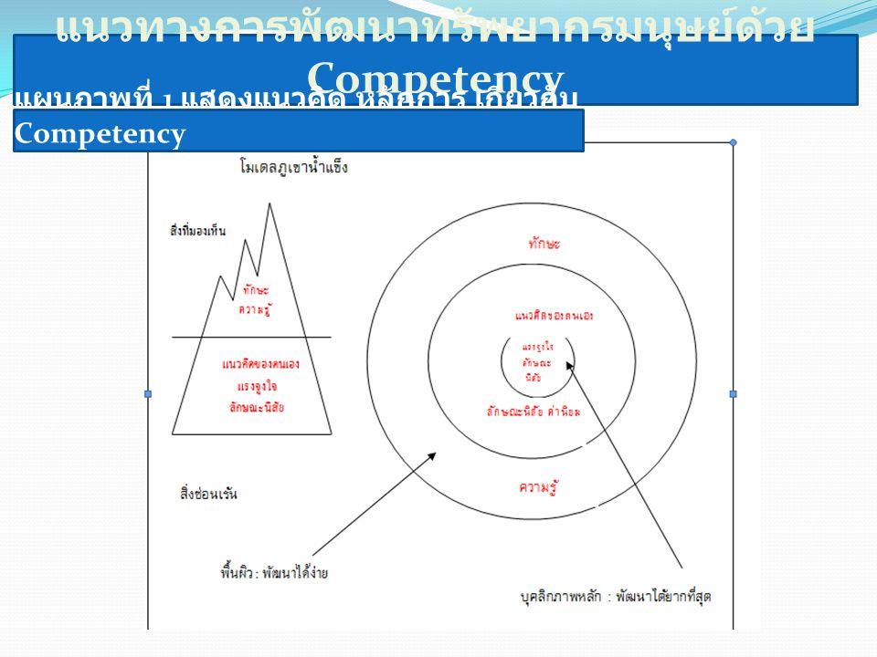แนวทางการพัฒนาทรัพยากรมนุษย์ด้วย Competency แผนภาพที่ 1 แสดงแนวคิด หลักการ เกี่ยวกับ Competency