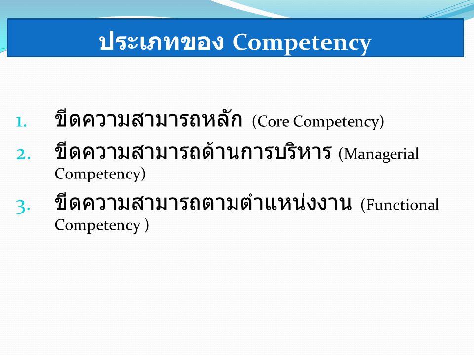 ประเภทของ Competency 1. ขีดความสามารถหลัก (Core Competency) 2. ขีดความสามารถด้านการบริหาร (Managerial Competency) 3. ขีดความสามารถตามตำแหน่งงาน (Funct