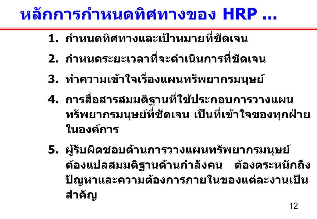 12 หลักการกำหนดทิศทางของ HRP...1. กำหนดทิศทางและเป้าหมายที่ชัดเจน 2.