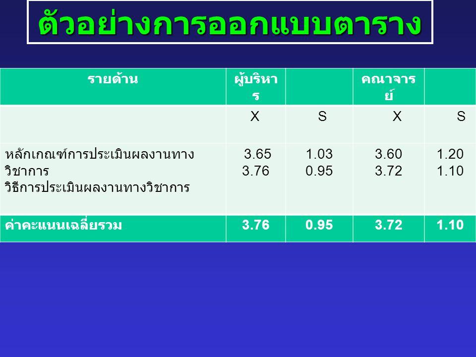 ตัวอย่างการออกแบบตาราง รายด้านผู้บริหา ร คณาจาร ย์ X S X S หลักเกณฑ์การประเมินผลงานทาง วิชาการ วิธีการประเมินผลงานทางวิชาการ 3.65 3.76 1.03 0.95 3.60