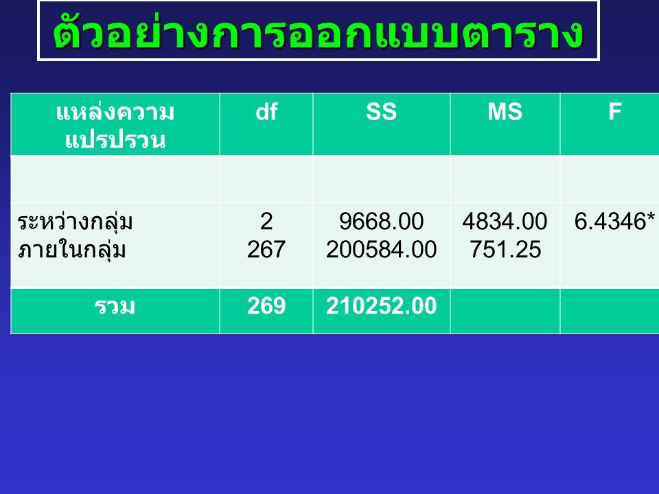 ตัวอย่างการออกแบบตาราง แหล่งความ แปรปรวน dfSSMSF ระหว่างกลุ่ม ภายในกลุ่ม 2 267 9668.00 200584.00 4834.00 751.25 6.4346* รวม 269210252.00