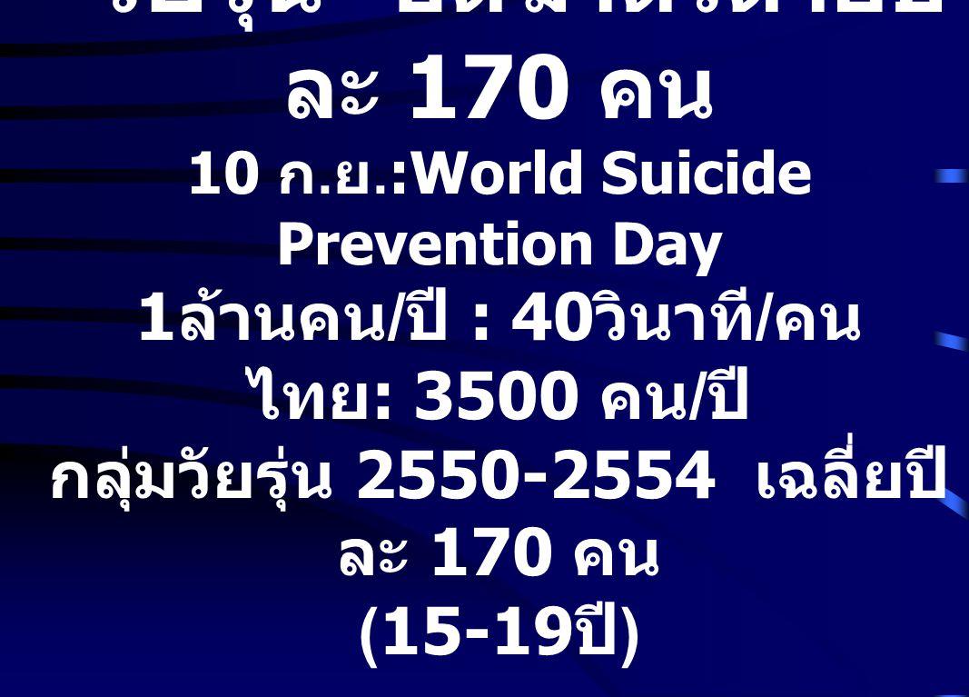 """"""" วัยรุ่น """" ฮิตฆ่าตัวตายปี ละ 170 คน 10 ก. ย.:World Suicide Prevention Day 1 ล้านคน / ปี : 40 วินาที / คน ไทย : 3500 คน / ปี กลุ่มวัยรุ่น 2550-2554 เฉ"""