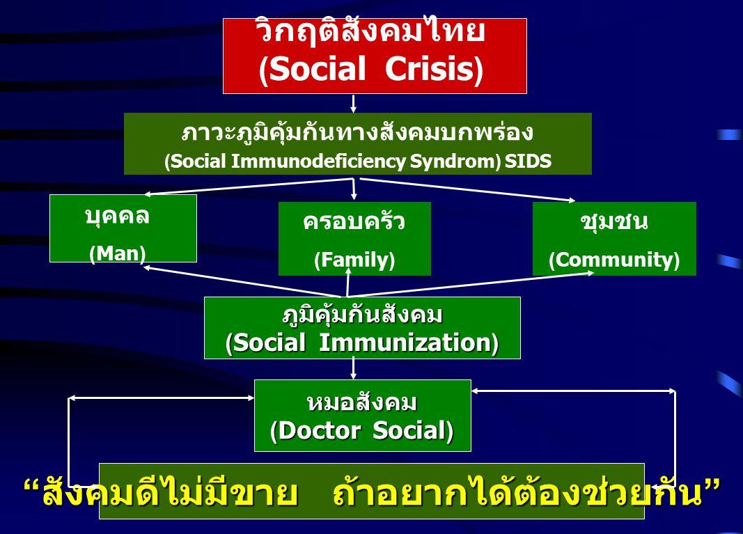 วิกฤติสังคมไทย (Social Crisis) ภาวะภูมิคุ้มกันทางสังคมบกพร่อง (Social Immunodeficiency Syndrom) SIDS บุคคล (Man) ครอบครัว (Family) ชุมชน (Community) ภ