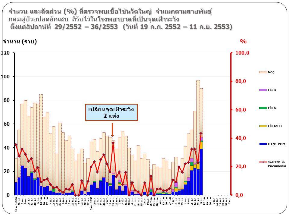 จำนวน และสัดส่วน (%) ที่ตรวจพบเชื้อไข้หวัดใหญ่ จำแนกตามสายพันธุ์ โรงพยาบาลที่เป็นจุดเฝ้าระวัง ตั้งแต่สัปดาห์ที่ 29/2552 – 36/2553 (วันที่ 19 ก.ค. 2552