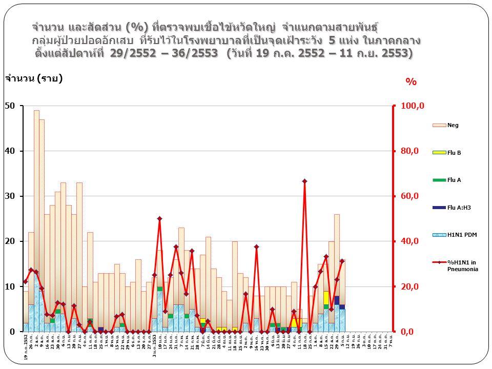 จำนวน และสัดส่วน (%) ที่ตรวจพบเชื้อไข้หวัดใหญ่ จำแนกตามสายพันธุ์ โรงพยาบาลที่เป็นจุดเฝ้าระวัง 5 แห่ง ในภาคกลาง ตั้งแต่สัปดาห์ที่ 29/2552 – 36/2553 (วั