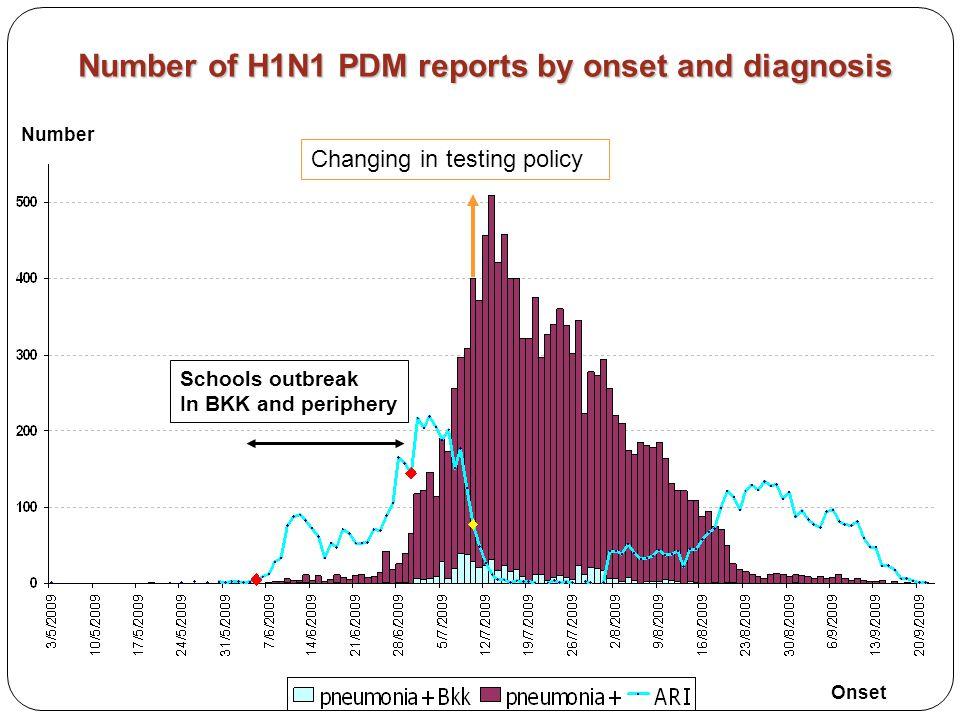 จำนวน และสัดส่วน (%) ที่ตรวจพบเชื้อไข้หวัดใหญ่ จำแนกตามสายพันธุ์ โรงพยาบาลที่เป็นจุดเฝ้าระวัง 3 แห่ง ในภาคเหนือ ตั้งแต่สัปดาห์ที่ 29/2552 – 36/2553 (วันที่ 19 ก.ค.