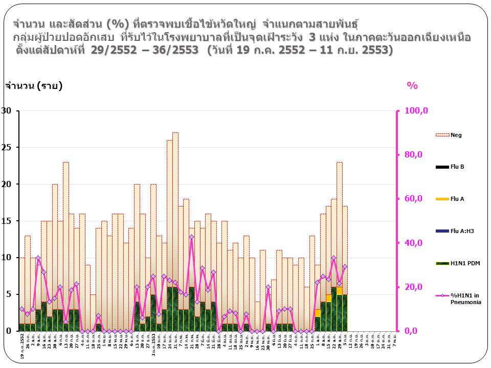 จำนวน และสัดส่วน (%) ที่ตรวจพบเชื้อไข้หวัดใหญ่ จำแนกตามสายพันธุ์ โรงพยาบาลที่เป็นจุดเฝ้าระวัง 3 แห่ง ในภาคตะวันออกเฉียงเหนือ ตั้งแต่สัปดาห์ที่ 29/2552