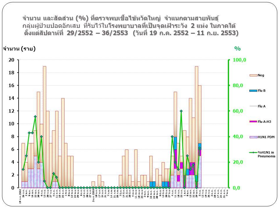 จำนวน และสัดส่วน (%) ที่ตรวจพบเชื้อไข้หวัดใหญ่ จำแนกตามสายพันธุ์ โรงพยาบาลที่เป็นจุดเฝ้าระวัง 2 แห่ง ในภาคใต้ ตั้งแต่สัปดาห์ที่ 29/2552 – 36/2553 (วัน