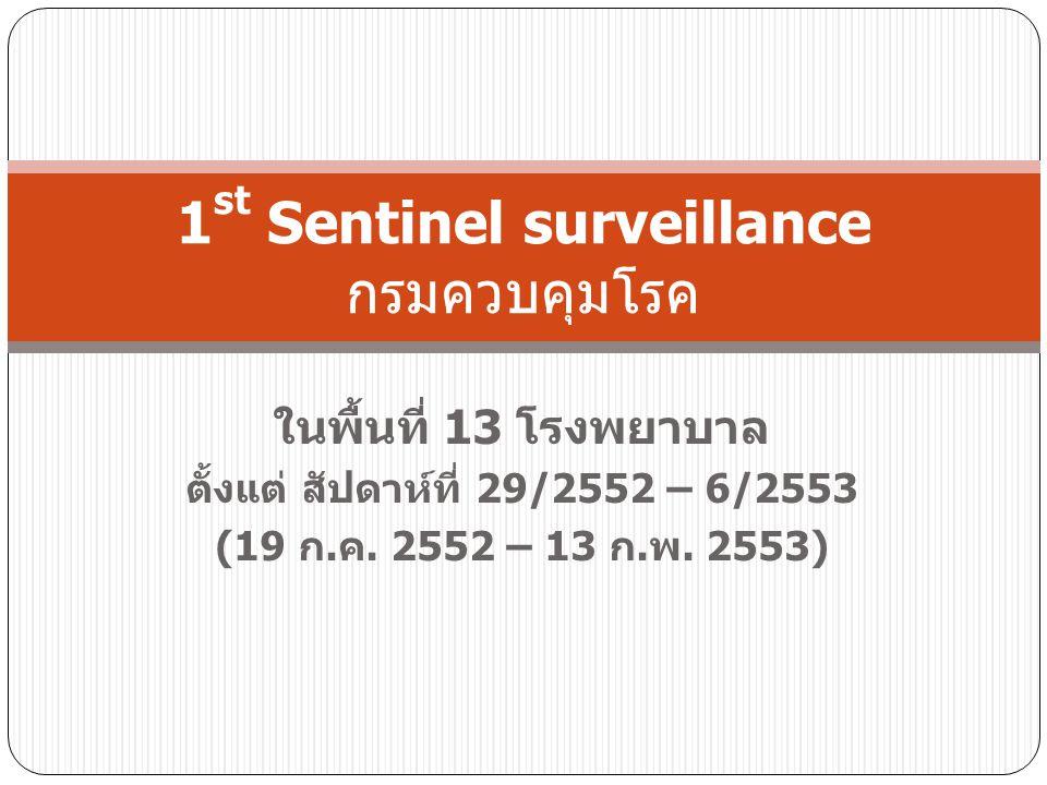 ในพื้นที่ 13 โรงพยาบาล ตั้งแต่ สัปดาห์ที่ 29/2552 – 6/2553 (19 ก.ค. 2552 – 13 ก.พ. 2553) 1 st Sentinel surveillance กรมควบคุมโรค