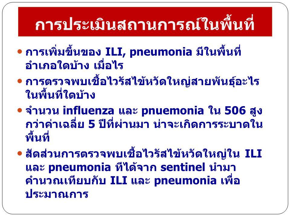 การประเมินสถานการณ์ในพื้นที่ การเพิ่มขึ้นของ ILI, pneumonia มีในพื้นที่ อำเภอใดบ้าง เมื่อไร การตรวจพบเชื้อไวรัสไข้หวัดใหญ่สายพันธุ์อะไร ในพื้นที่ใดบ้า