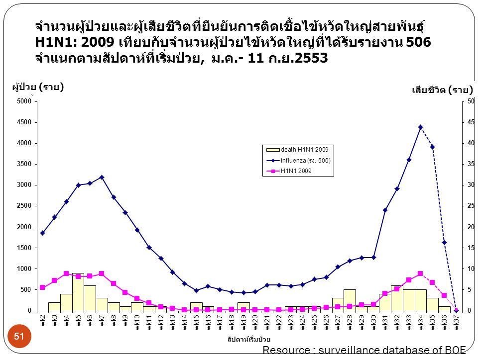 ผู้ป่วย (ราย) จำนวนผู้ป่วยและผู้เสียชีวิตที่ยืนยันการติดเชื้อไข้หวัดใหญ่สายพันธุ์ H1N1: 2009 เทียบกับจำนวนผู้ป่วยไข้หวัดใหญ่ที่ได้รับรายงาน 506 จำแนกต