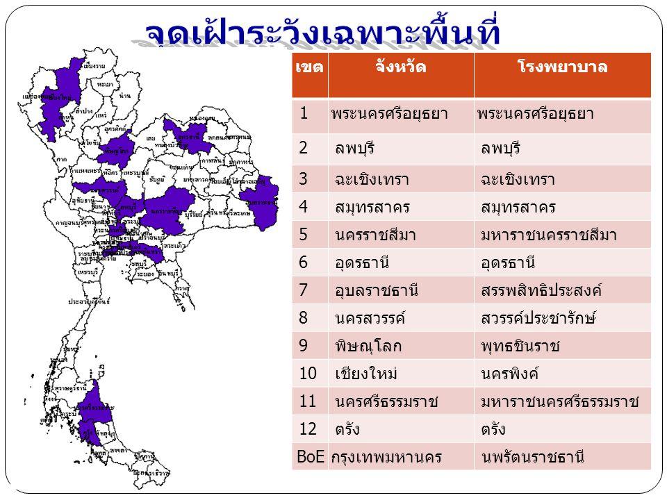 Influenza Positive cases by influenza Surveillance Network by week, Jan- 11 Sep 2010