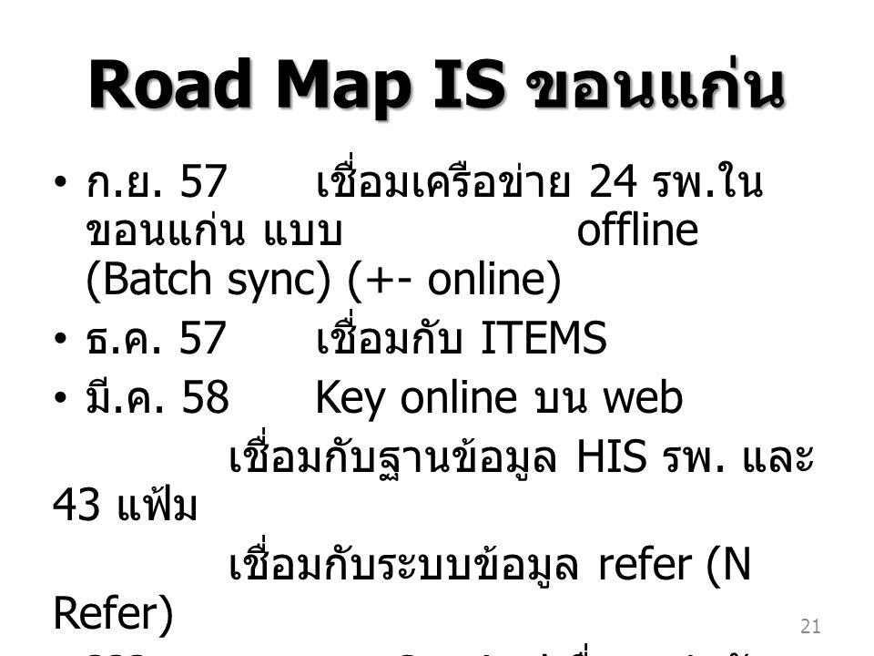 Road Map IS ขอนแก่น ก.ย. 57 เชื่อมเครือข่าย 24 รพ.
