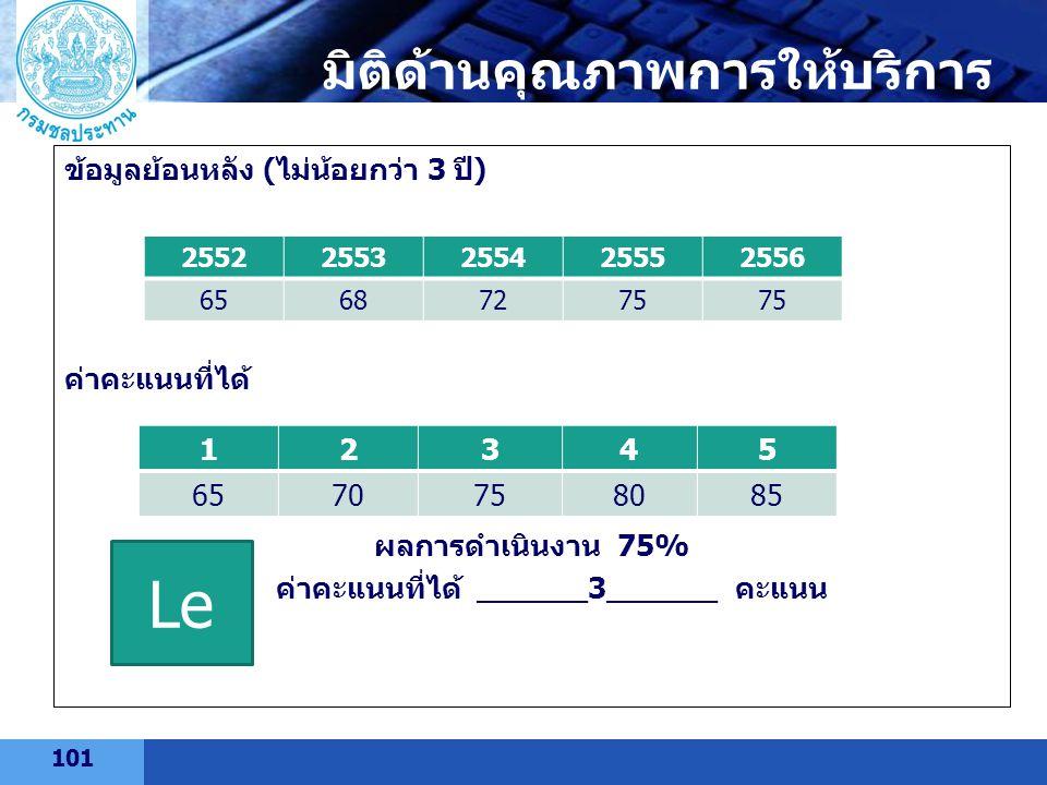 LOGO ข้อมูลย้อนหลัง (ไม่น้อยกว่า 3 ปี) ค่าคะแนนที่ได้ ผลการดำเนินงาน 75% ค่าคะแนนที่ได้ ______3______ คะแนน 25522553255425552556 65687275 12345 657075