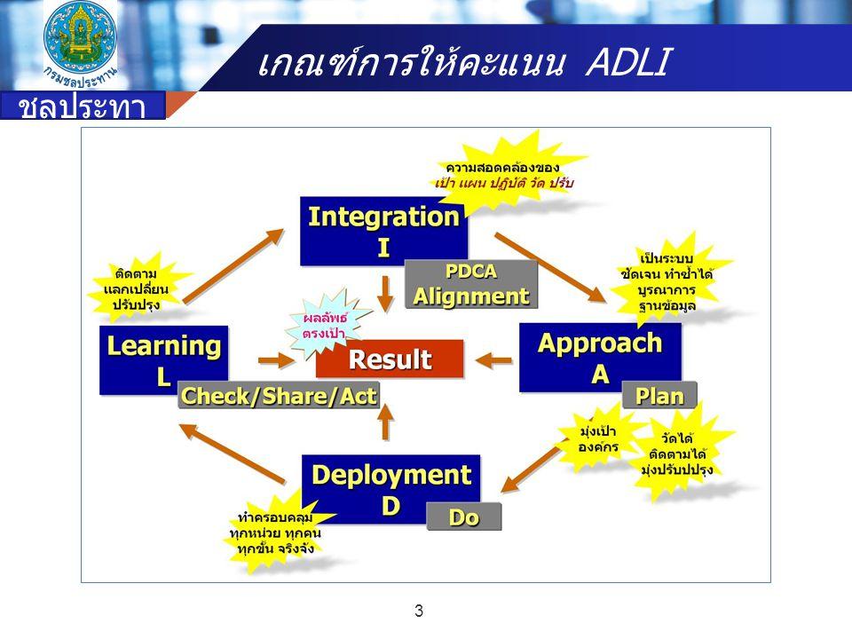 Company name I = Integration  หมายถึง  การนำ A (Approach) ที่มีอยู่ หรือแนวทางในการปฏิบัติงาน ที่กำหนด หรือขั้นตอนการดำเนินงาน หรือกระบวนการ ทำงานที่ได้ถูกพัฒนาจากการเรียนรู้ (Learning : L) ไปสู่การ พัฒนาเป็นนวัตกรรม ที่สอดคล้องกับการปฏิบัติงาน ความ ต้องการขององค์กรและหน่วยงานที่เกี่ยวข้อง ตลอดจนมี ความเชื่อมโยง กับหมวดการดำเนินงานในระบบ PMQA หมวดต่างๆ และต้องสอดคล้องกับผลสัมฤทธิ์ ผลลัพธ์ตาม พันธกิจ และยุทธศาสตร์ ของหน่วยงาน 14 กรม ชลประทา น เกณฑ์การให้คะแนน ADLI