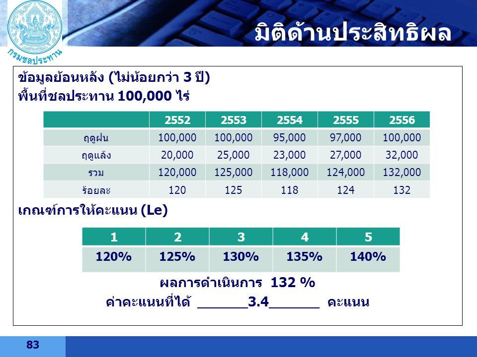 LOGO ข้อมูลย้อนหลัง (ไม่น้อยกว่า 3 ปี) พื้นที่ชลประทาน 100,000 ไร่ เกณฑ์การให้คะแนน (Le) ผลการดำเนินการ 132 % ค่าคะแนนที่ได้ ______3.4______ คะแนน 255