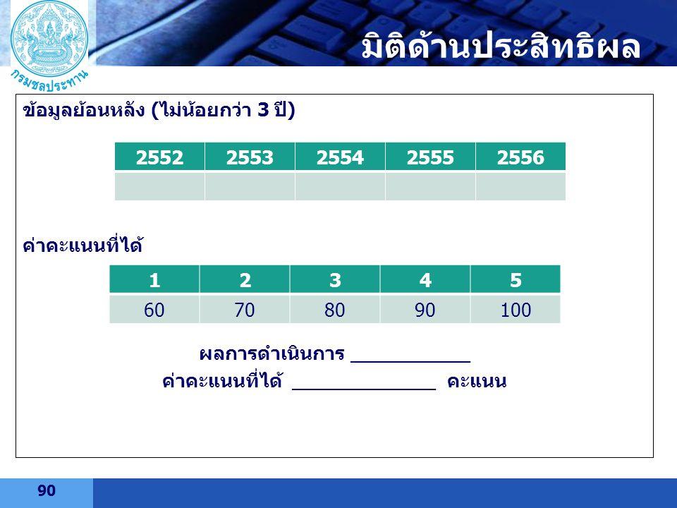 LOGO ข้อมูลย้อนหลัง (ไม่น้อยกว่า 3 ปี) ค่าคะแนนที่ได้ ผลการดำเนินการ __________ ค่าคะแนนที่ได้ ____________ คะแนน 25522553255425552556 12345 607080901