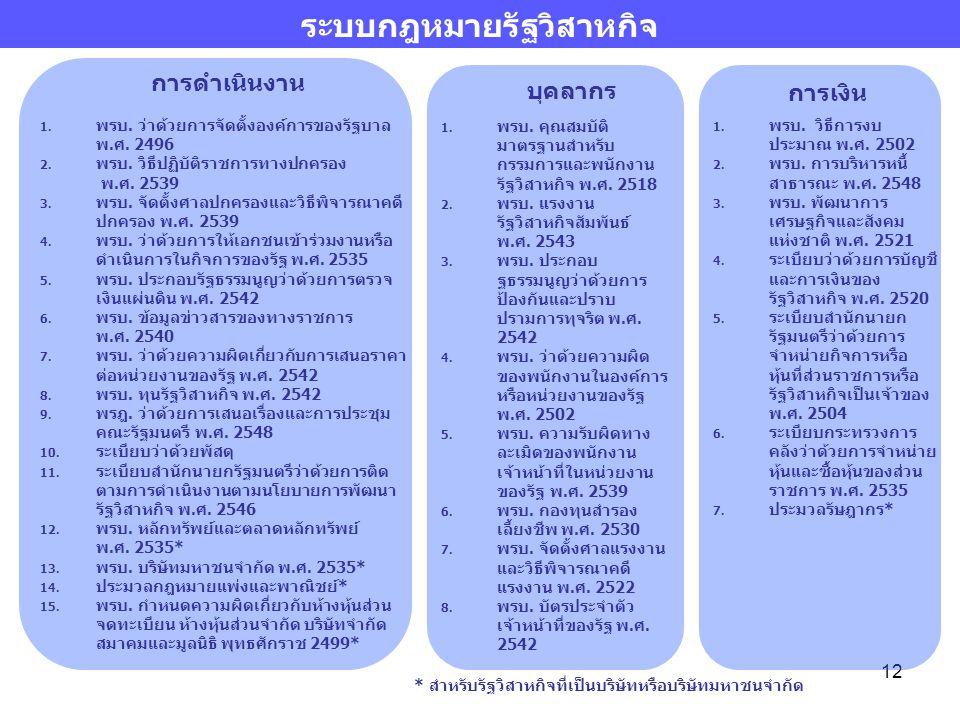 12 1. พรบ. ว่าด้วยการจัดตั้งองค์การของรัฐบาล พ.ศ. 2496 2. พรบ. วิธีปฏิบัติราชการทางปกครอง พ.ศ. 2539 3. พรบ. จัดตั้งศาลปกครองและวิธีพิจารณาคดี ปกครอง พ