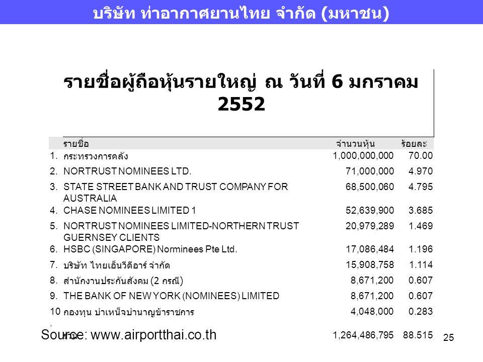 25 บริษัท ท่าอากาศยานไทย จำกัด (มหาชน) Source: www.airportthai.co.th รายชื่อผู้ถือหุ้นรายใหญ่ ณ วันที่ 6 มกราคม 2552 รายชื่อจำนวนหุ้นร้อยละ 1. กระทรวง