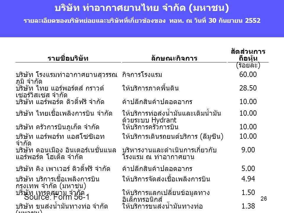 26 บริษัท ท่าอากาศยานไทย จำกัด (มหาชน) รายละเอียดของบริษัทย่อยและบริษัทที่เกี่ยวข้องของ ทอท. ณ วันที่ 30 กันยายน 2552 Source: Form 56-1 รายชื่อบริษัทล