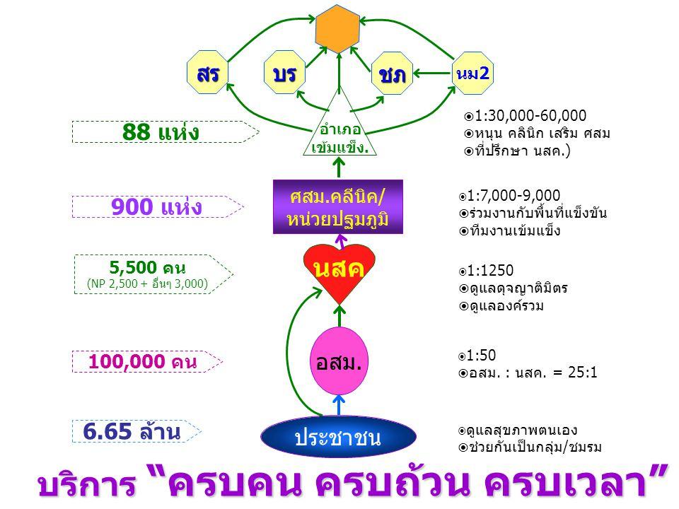 """บริการ """"ครบคน ครบถ้วน ครบเวลา"""" สรบร ชภ นม2 ศสม.คลีนิค/ หน่วยปฐมภูมิ  1:7,000-9,000  ร่วมงานกับพื้นที่แข็งขัน  ทีมงานเข้มแข็ง 900 แห่ง นสค  1:1250"""