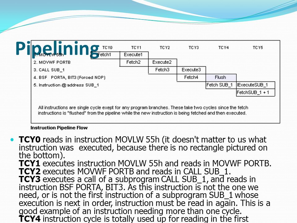 Pipelining TCY0 reads in instruction MOVLW 55h (it doesn't matter to us what instruction was executed, because there is no rectangle pictured on the b