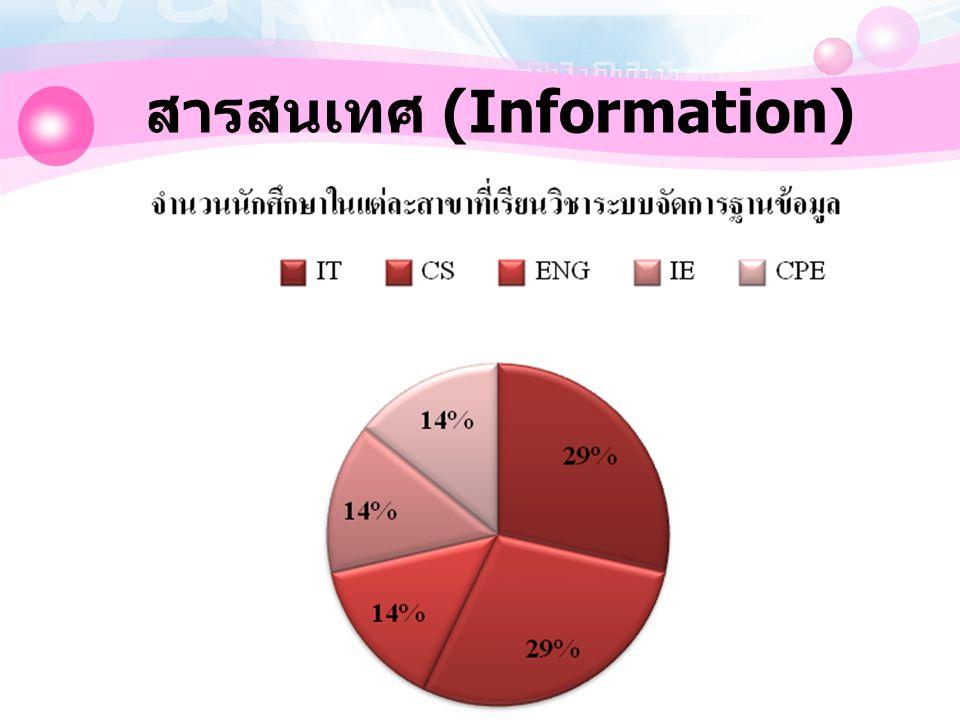 8 สารสนเทศ (Information)