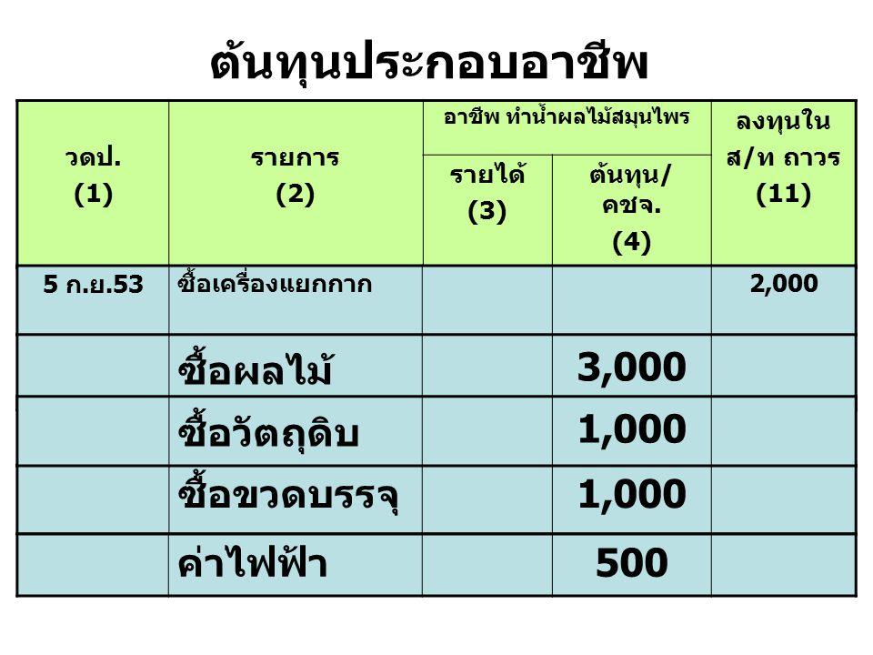 ต้นทุนประกอบอาชีพ วดป. (1) รายการ (2) อาชีพ ทำน้ำผลไม้สมุนไพร ลงทุนใน ส / ท ถาวร (11) รายได้ (3) ต้นทุน / คชจ. (4) ซื้อผลไม้ 3,000 ซื้อขวดบรรจุ 1,000